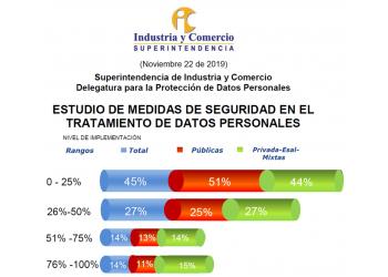 ESTUDIO DE MEDIDAS DE SEGURIDAD EN EL TRATAMIENTO DE DATOS PERSONALES